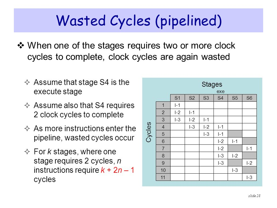 Wasted Cycles (pipelined)