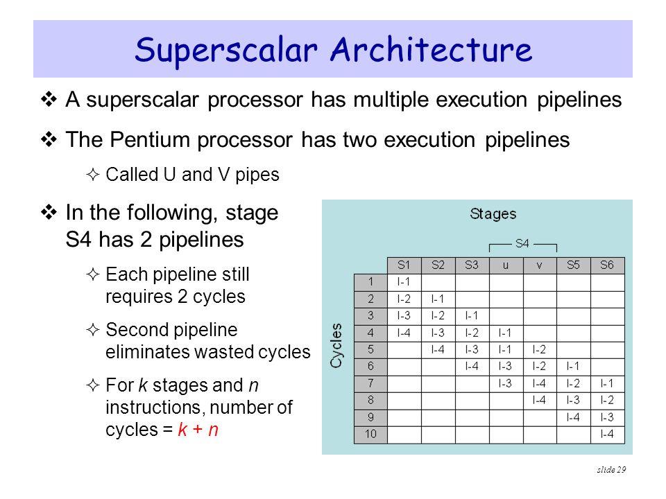Superscalar Architecture