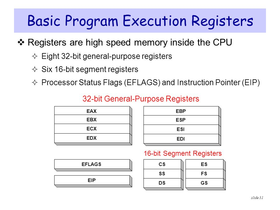 Basic Program Execution Registers