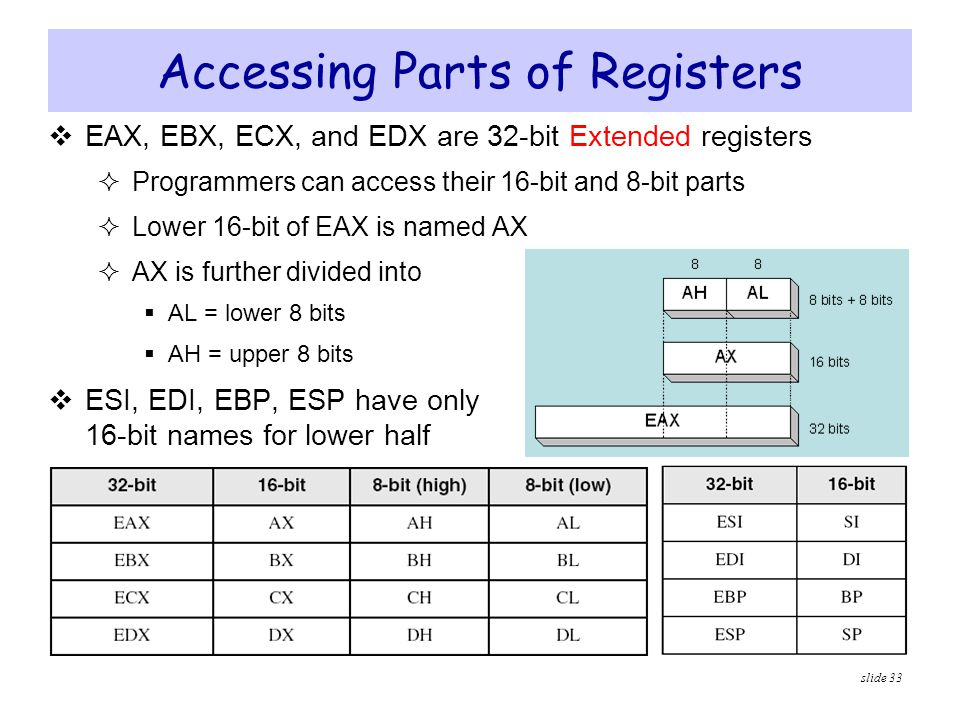 Accessing Parts of Registers