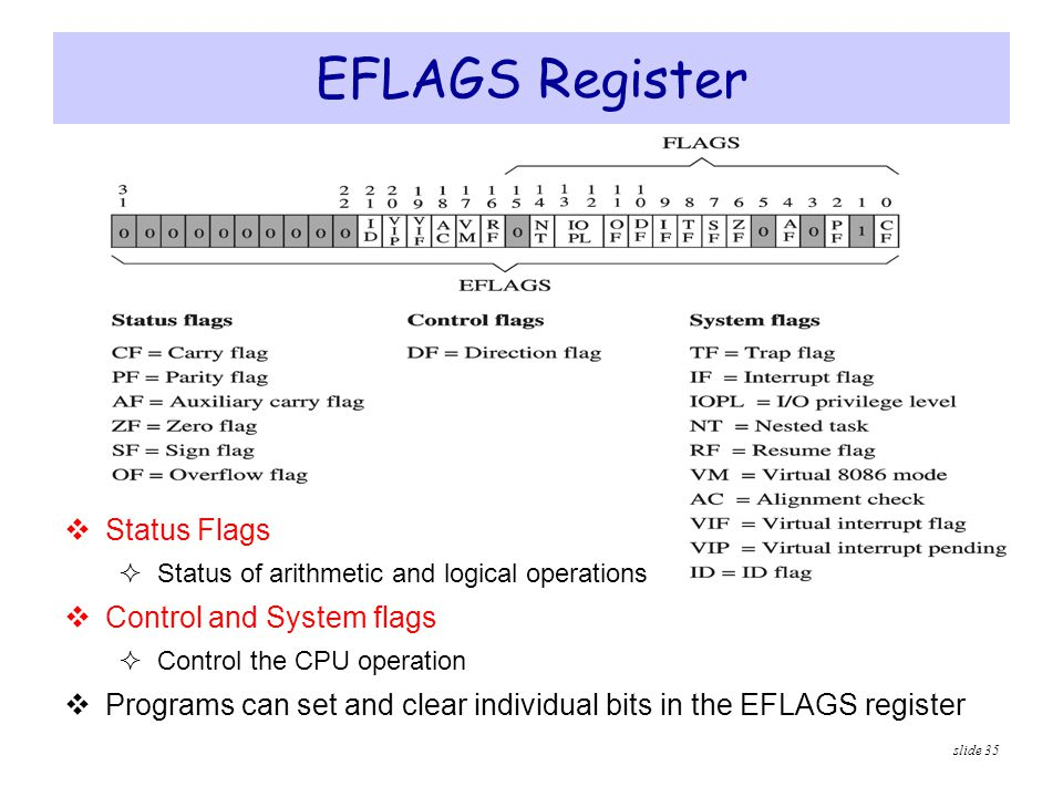 EFLAGS Register Status Flags Control and System flags