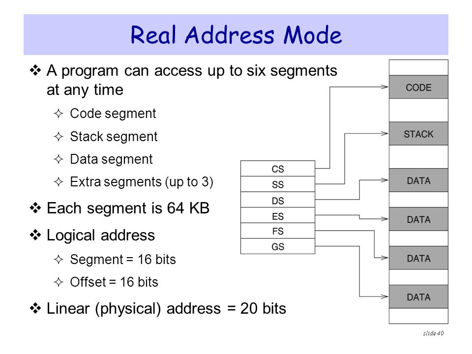 Real Address Mode A program can access up to six segments at any time