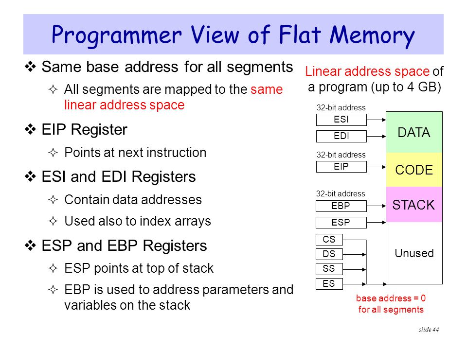 Programmer View of Flat Memory