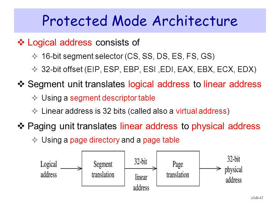 Protected Mode Architecture