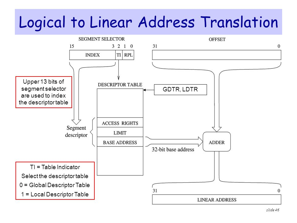 Logical to Linear Address Translation