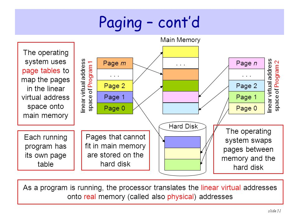 Paging – cont'd Main Memory. The operating system uses page tables to map the pages in the linear virtual address space onto main memory.