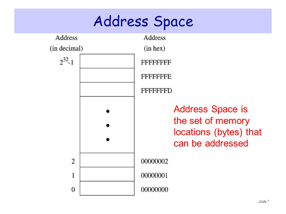 Address Space Address Space is the set of memory locations (bytes) that can be addressed