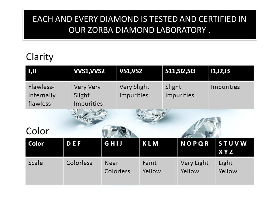 EACH AND EVERY DIAMOND IS TESTED AND CERTIFIED IN OUR ZORBA DIAMOND LABORATORY .
