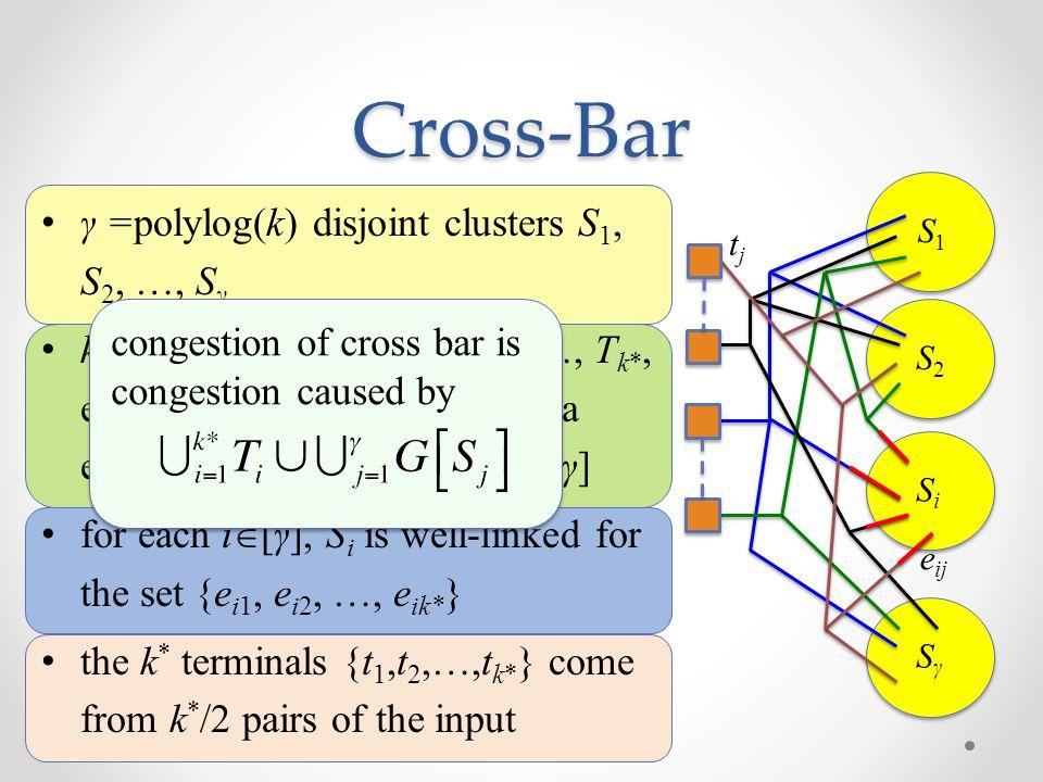 Cross-Bar γ =polylog(k) disjoint clusters S1, S2, …, Sγ