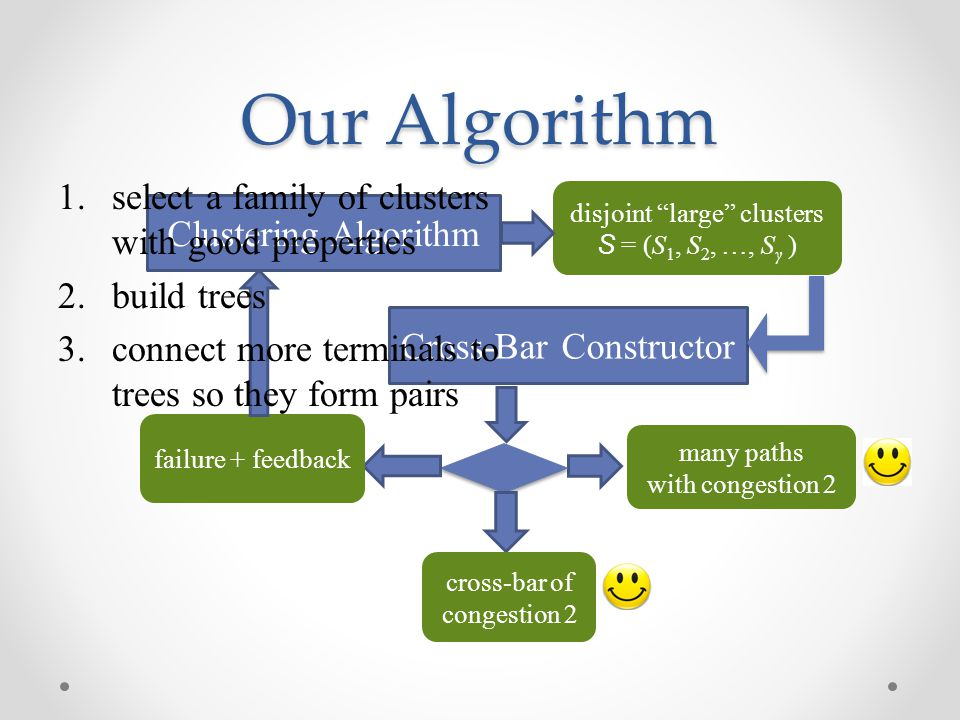 Our Algorithm select a family of clusters with good properties