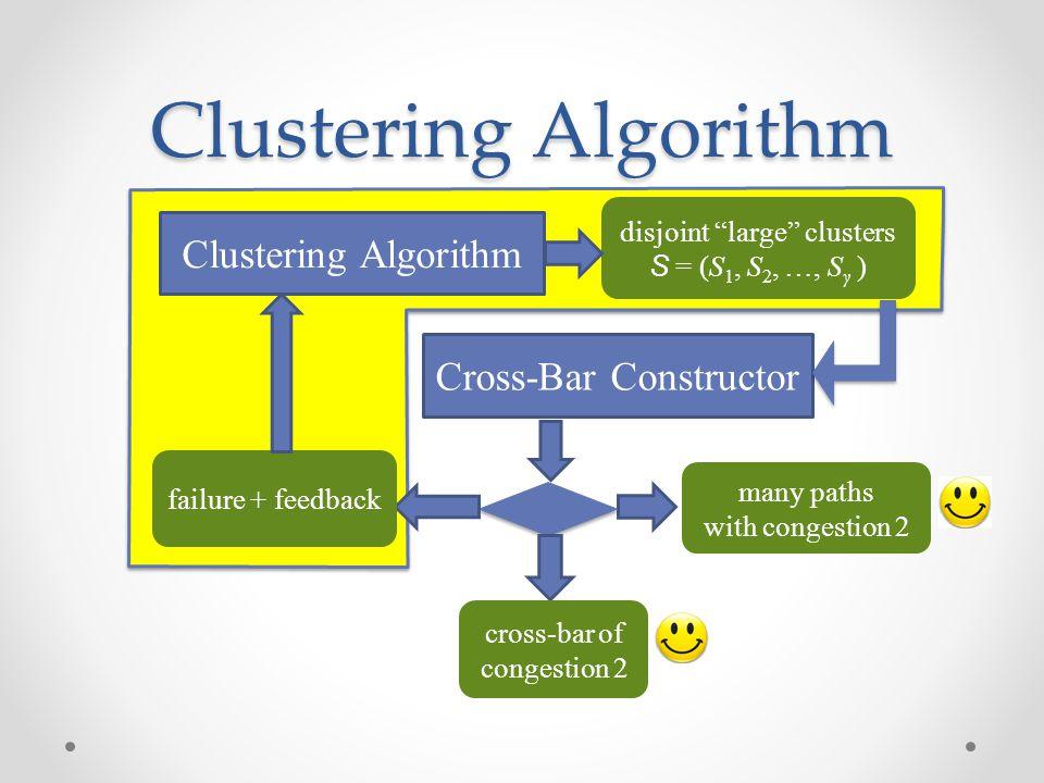 Clustering Algorithm Clustering Algorithm Cross-Bar Constructor