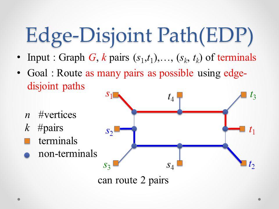 Edge-Disjoint Path(EDP)
