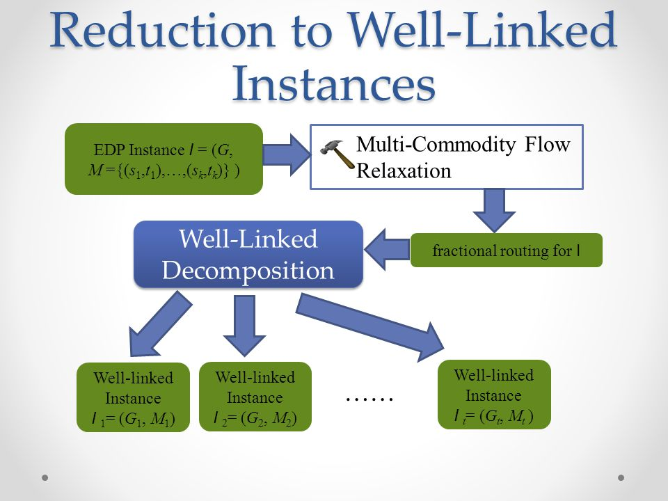 Reduction to Well-Linked Instances