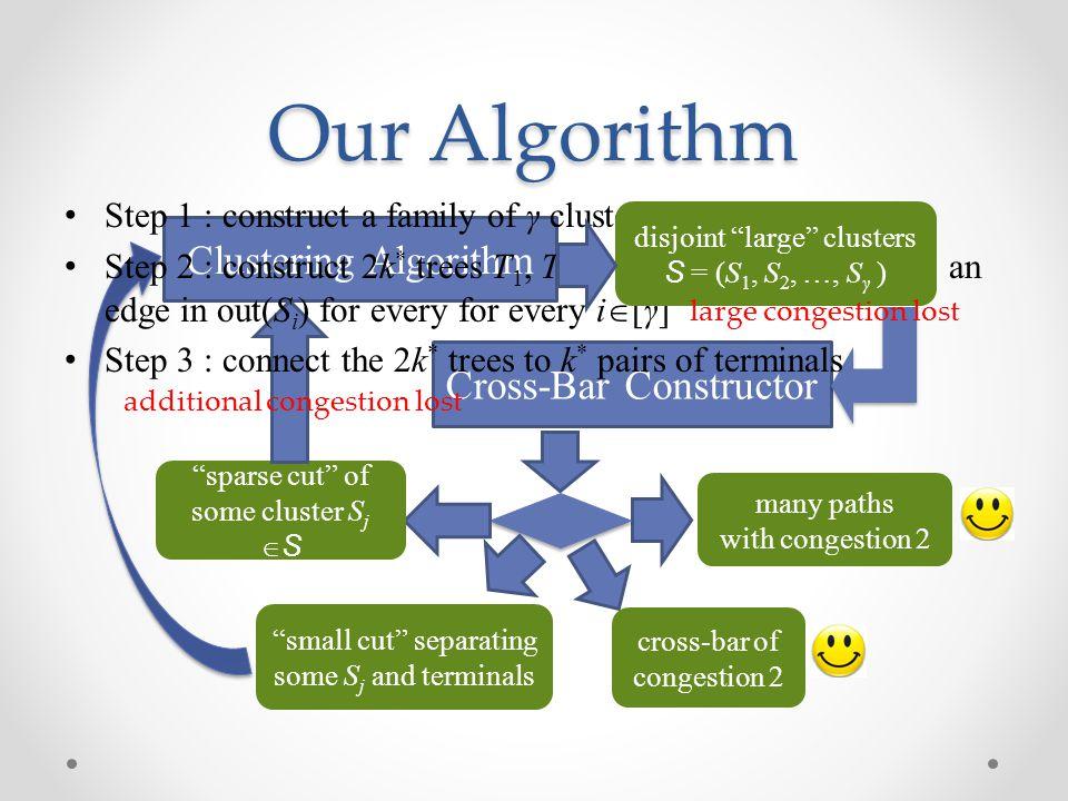 Our Algorithm Clustering Algorithm Cross-Bar Constructor