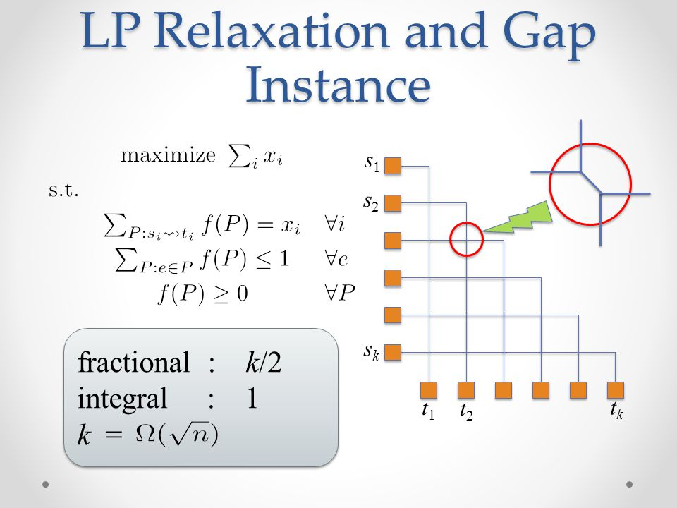 LP Relaxation and Gap Instance
