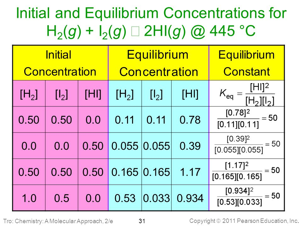Initial and Equilibrium Concentrations for H2(g) + I2(g) Û 2HI(g) @ 445 °C