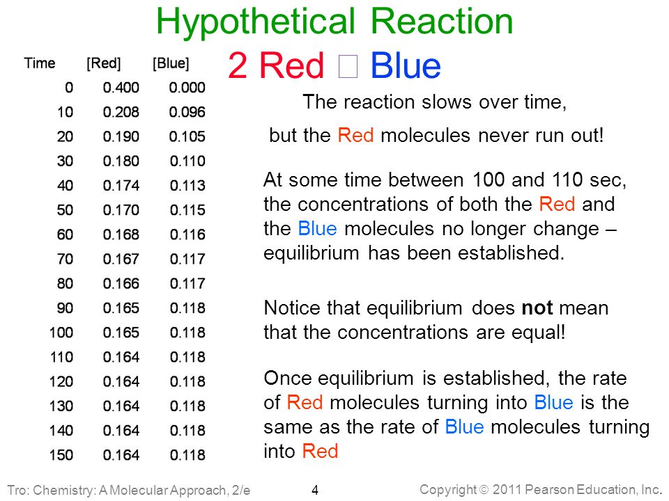 Hypothetical Reaction 2 Red Û Blue