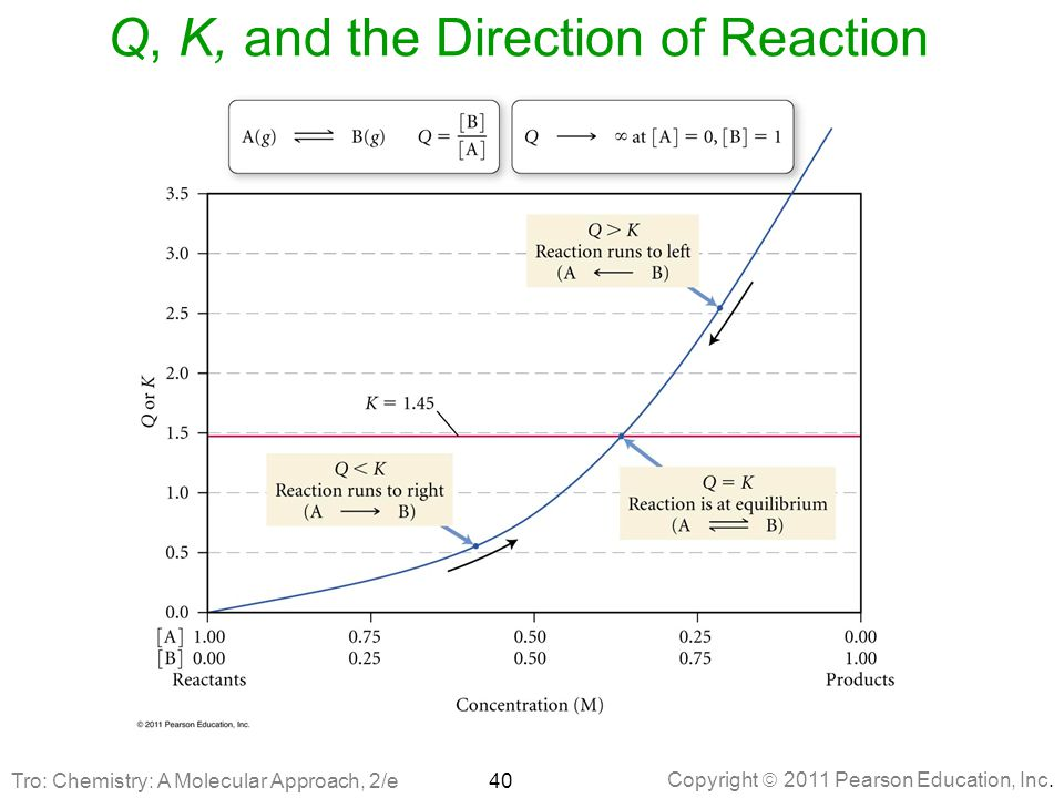 Q, K, and the Direction of Reaction