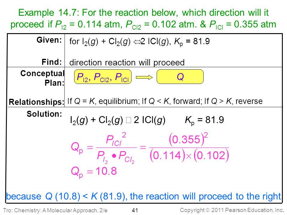 If Q = K, equilibrium; If Q < K, forward; If Q > K, reverse Q