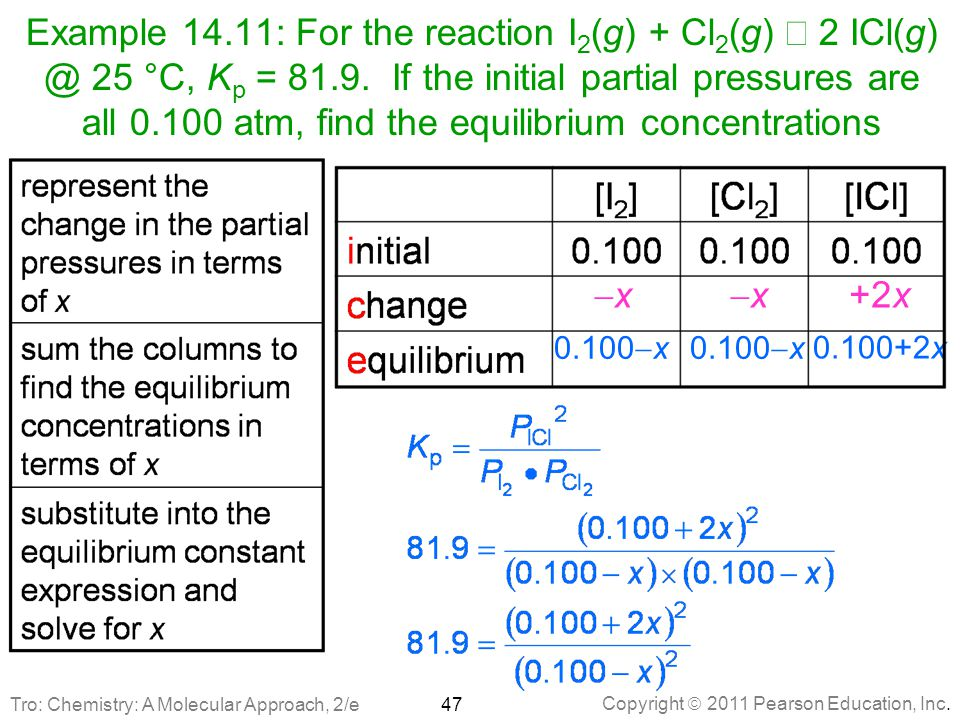 Example 14.11: For the reaction I2(g) + Cl2(g) Û 2 ICl(g) @ 25 °C, Kp = 81.9. If the initial partial pressures are all 0.100 atm, find the equilibrium concentrations