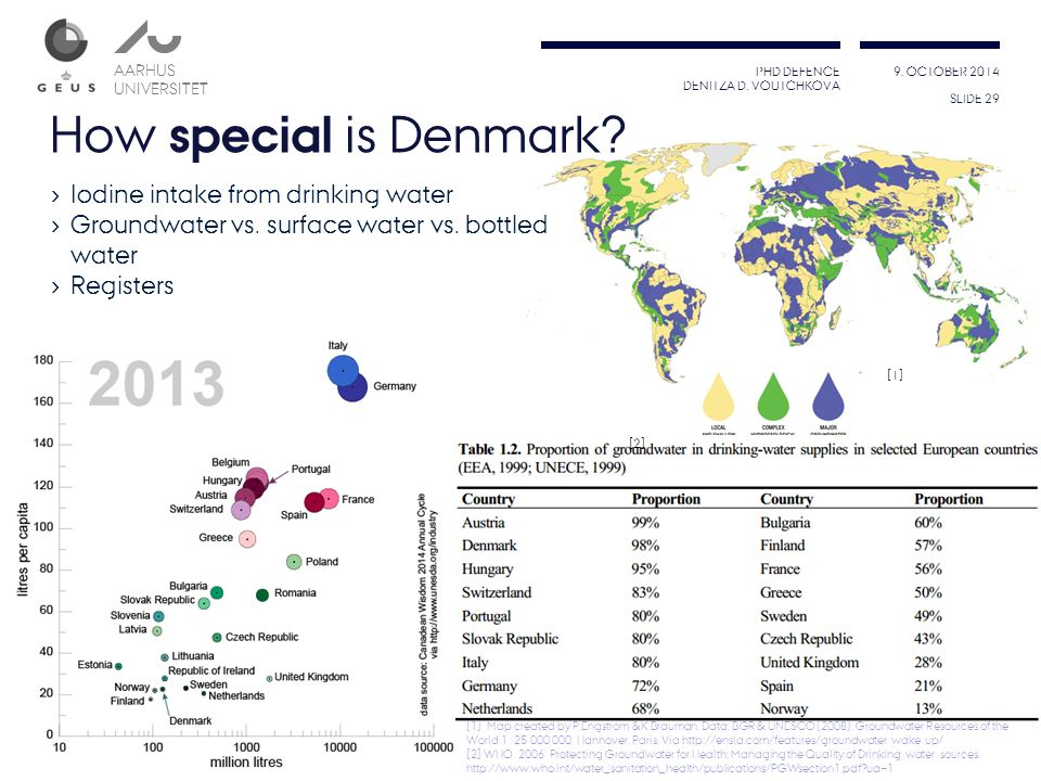 How special is Denmark Iodine intake from drinking water