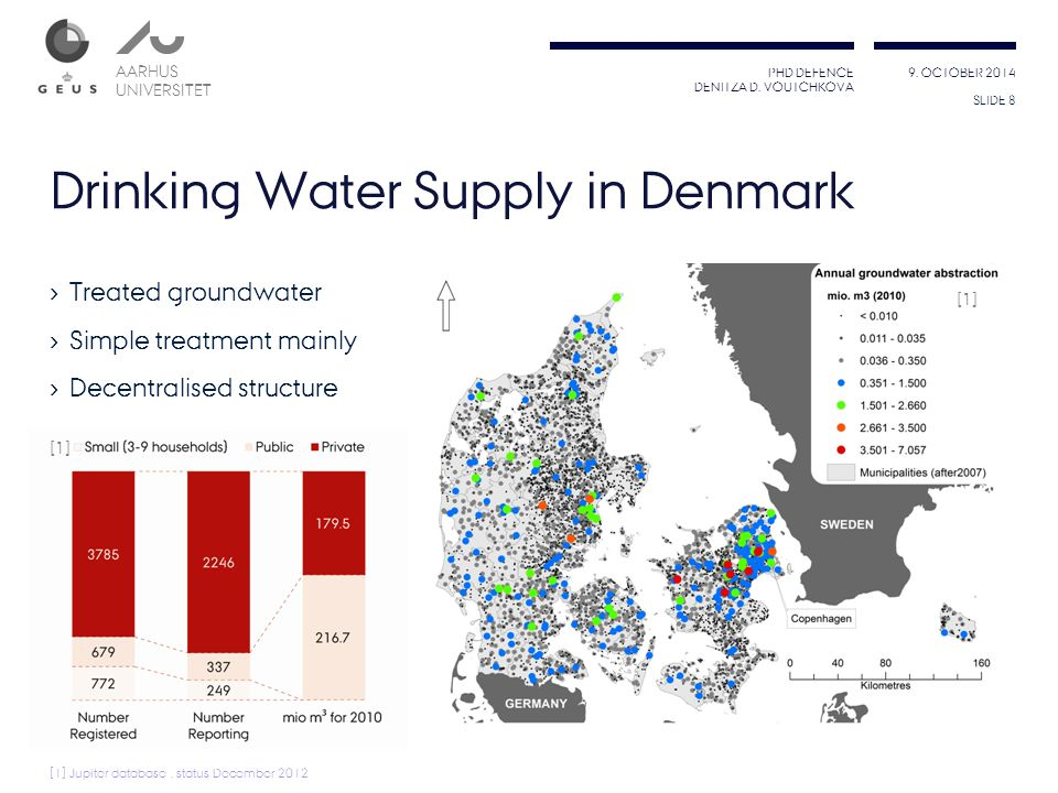 Drinking Water Supply in Denmark