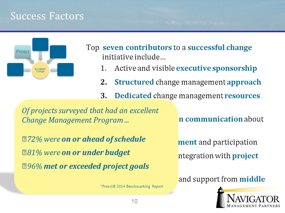 Success Factors Successful Change. Prosci. Top seven contributors to a successful change initiative include…