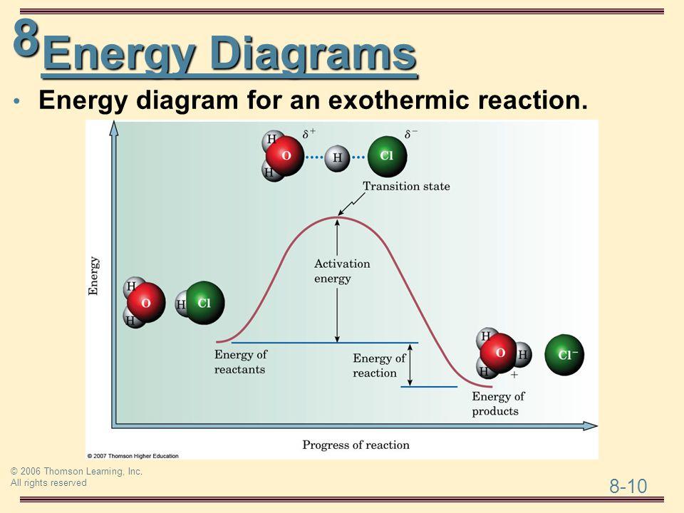 Energy Diagrams Energy diagram for an exothermic reaction.