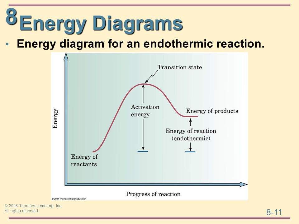 Endothermic Reaction Energy Diagram Trusted Wiring Diagram