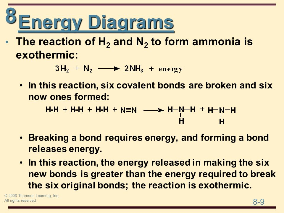 Energy Diagrams The reaction of H2 and N2 to form ammonia is exothermic: In this reaction, six covalent bonds are broken and six now ones formed: