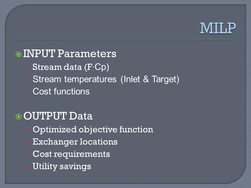 MILP INPUT Parameters OUTPUT Data Stream data (F·Cp)