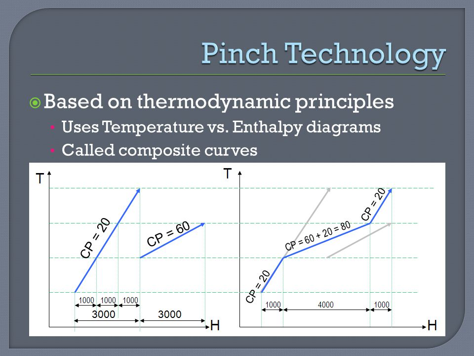 Pinch Technology Based on thermodynamic principles