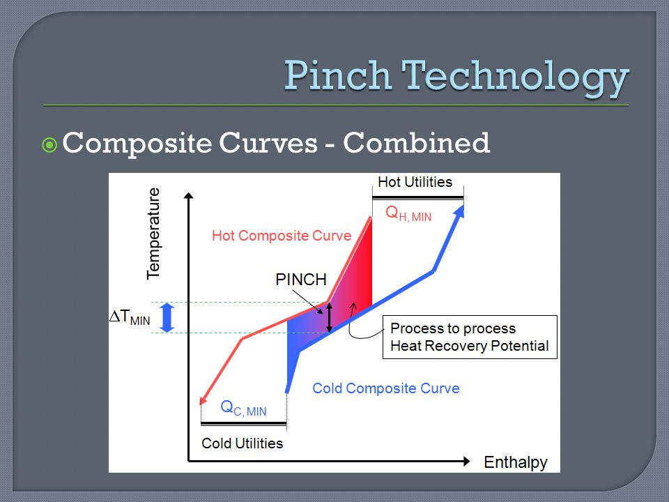 Pinch Technology Composite Curves - Combined