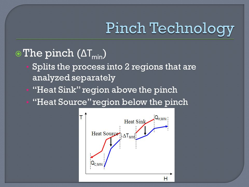 Pinch Technology The pinch (ΔTmin)