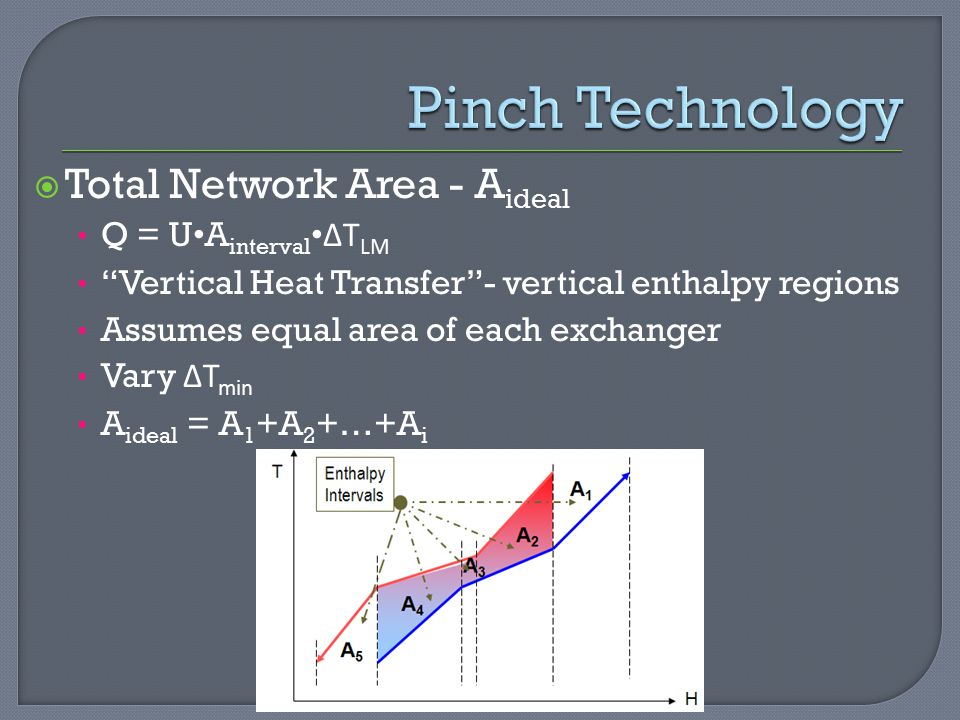 Pinch Technology Total Network Area - Aideal Q = U•Ainterval•ΔTLM