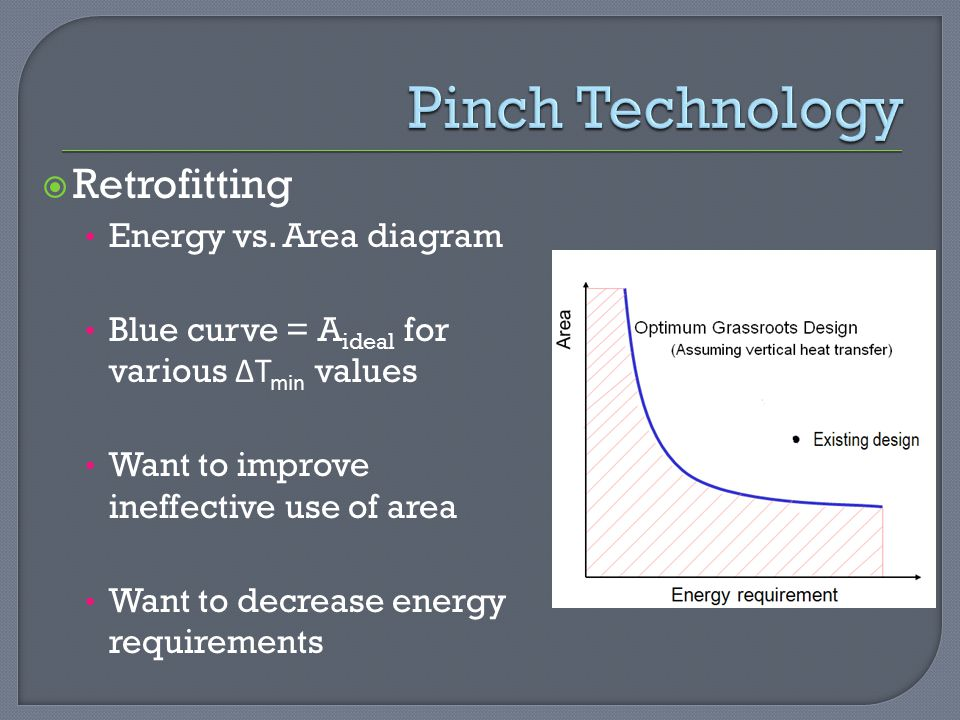 Pinch Technology Retrofitting Energy vs. Area diagram