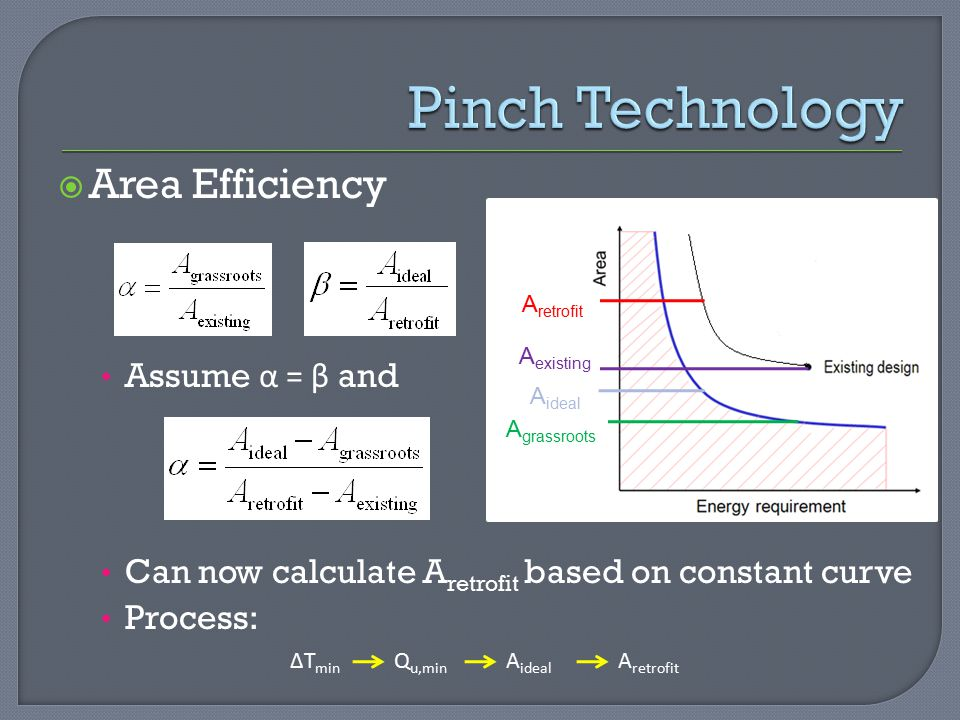 Pinch Technology Area Efficiency Assume α = β and