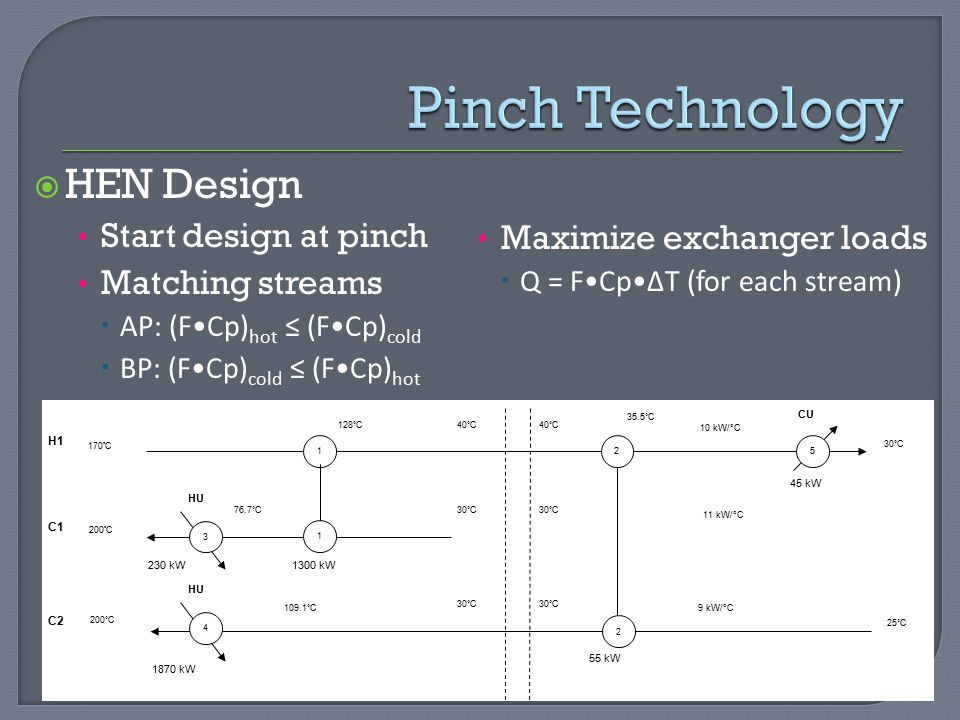 Pinch Technology HEN Design Start design at pinch