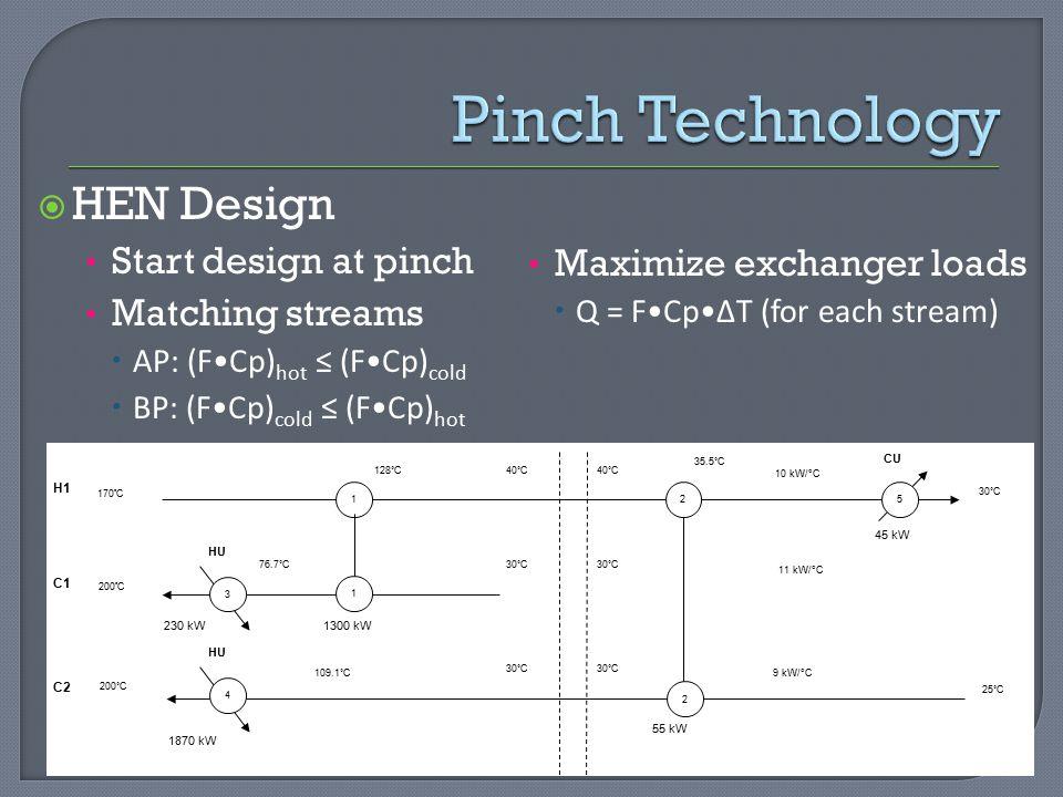 Pinch Technology HEN Design Start design at pinch