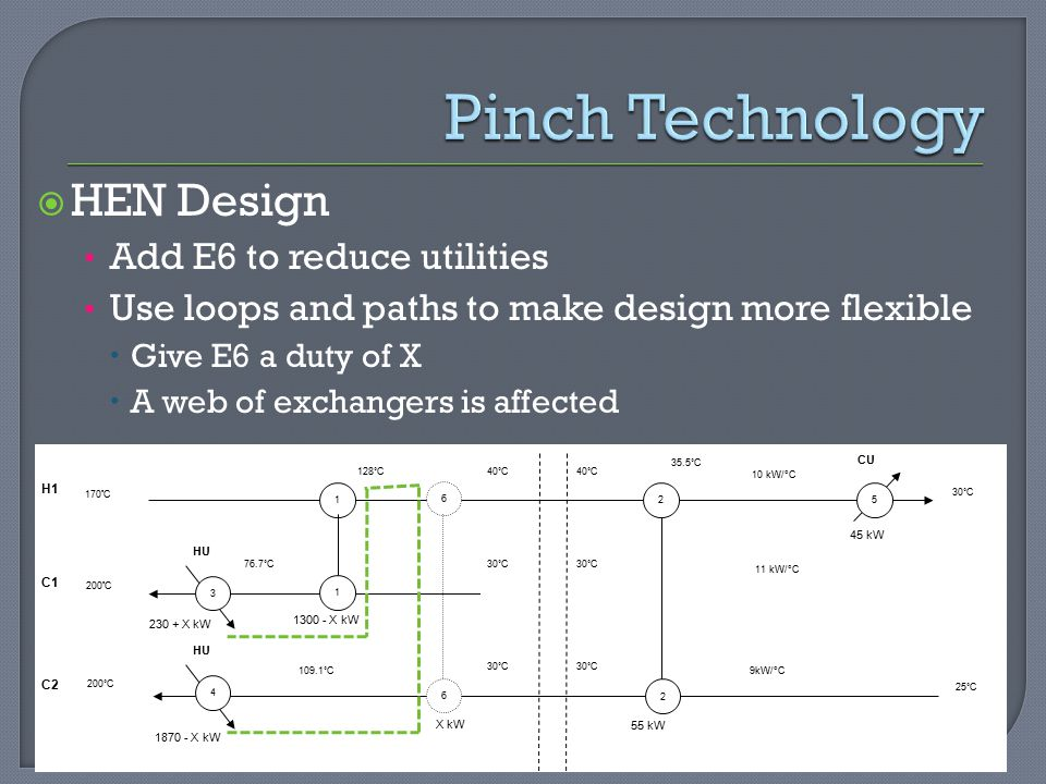 Pinch Technology HEN Design Add E6 to reduce utilities