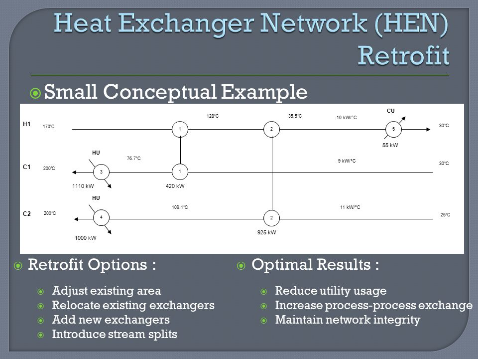 Heat Exchanger Network (HEN) Retrofit