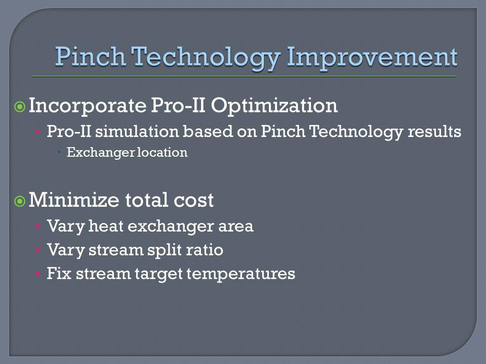 Pinch Technology Improvement