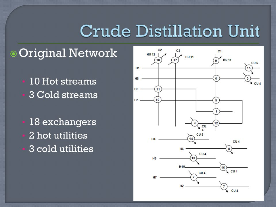Crude Distillation Unit