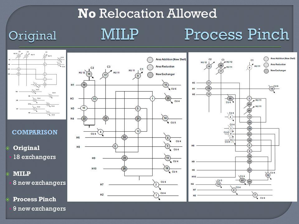 Original MILP Process Pinch