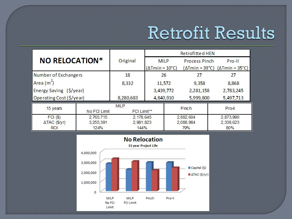 Retrofit Results MILP has 1 less exchanger