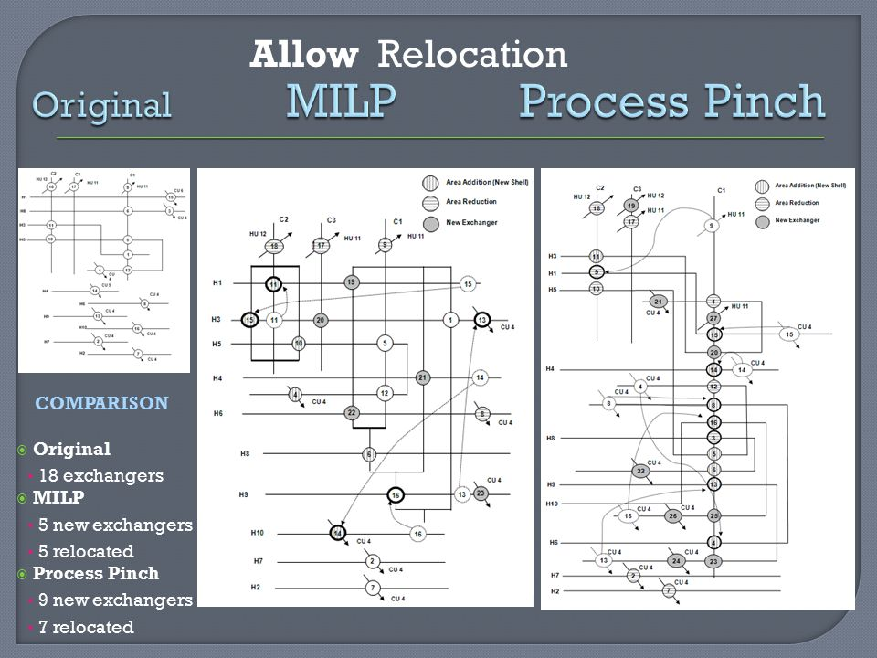 Original MILP Process Pinch