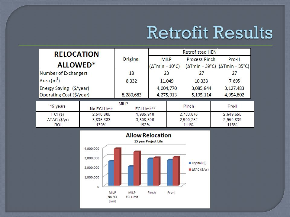 Retrofit Results E9 satisfies the heat requirement for hot stream 3 below the pinch temperature and so E6 is not needed as a utility exchanger.