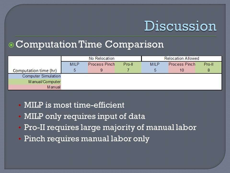 Discussion Computation Time Comparison MILP is most time-efficient