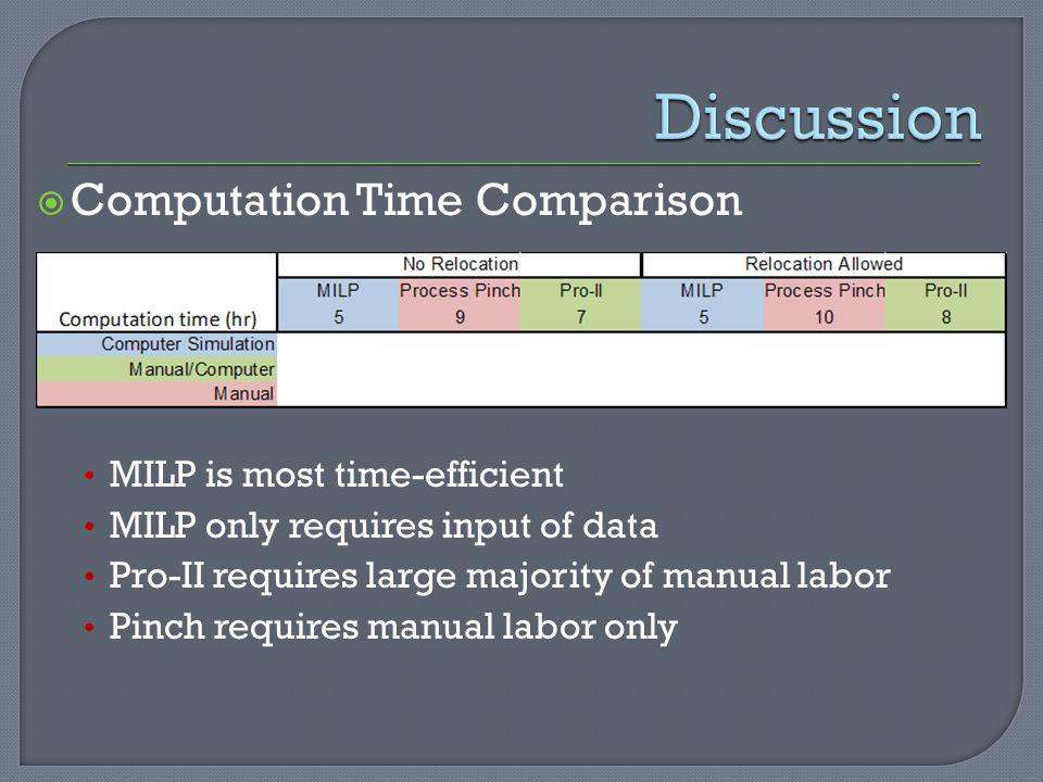 Discussion Computation Time Comparison MILP is most time-efficient