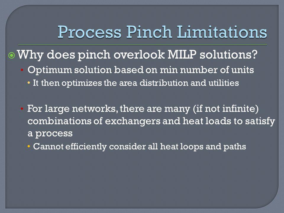 Process Pinch Limitations